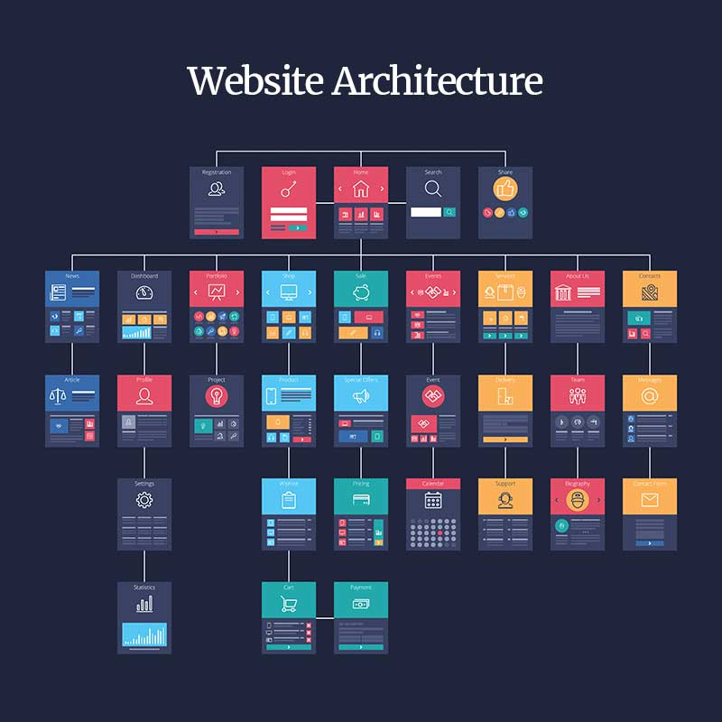 Website architecture & content silos