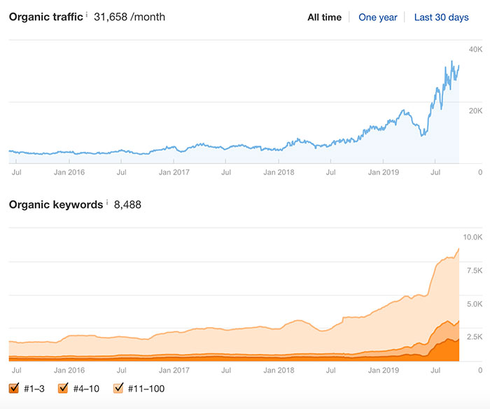 Organic traffic & keyword growth
